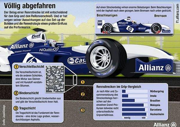 Asphalt in der Formel 1