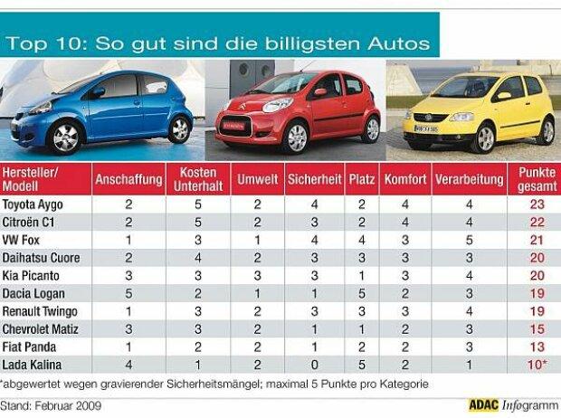 Adac Vergleicht Zehn Autos Unter 10 000 Euro