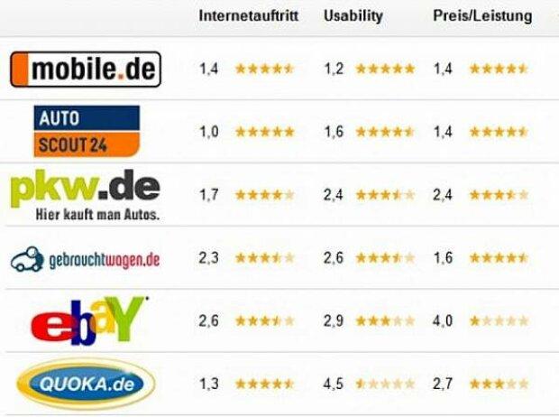 Autoportale Vergleich Mobilede Und Autoscout24 Sind Sehr Gut