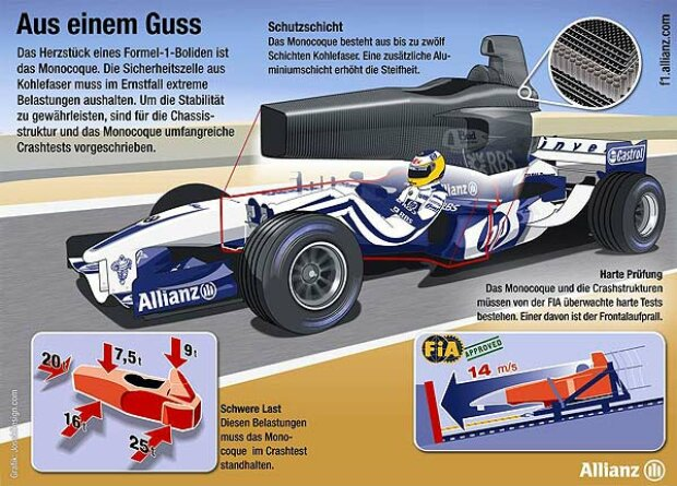 Formel-1-Monocoques