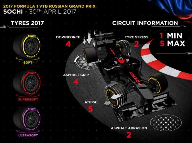 Pirelli-Infografik zum Grand Prix von Russland 2017