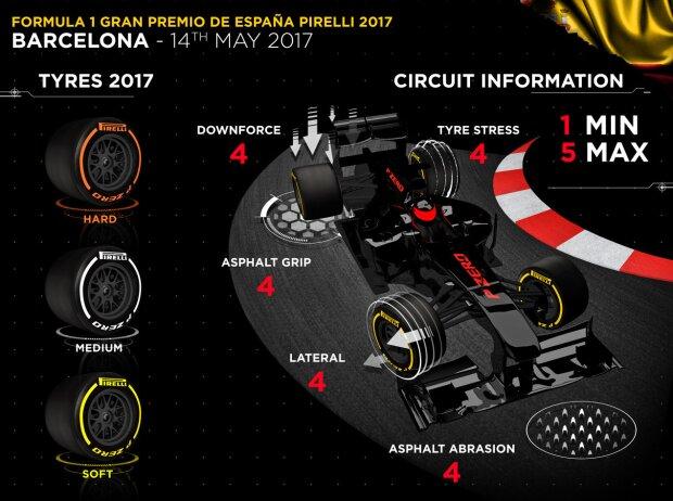 Pirelli-Infografik zum Grand Prix von Spanien in Barcelona 2017