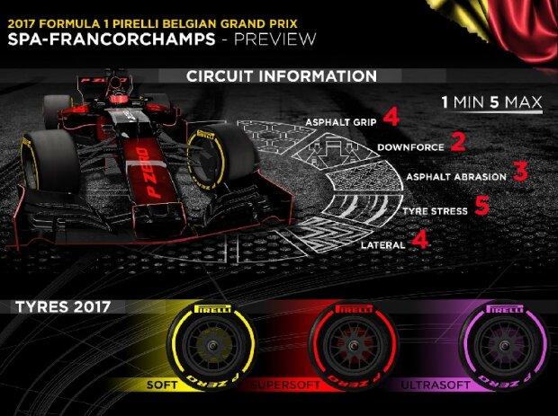 Pirelli, Infografik