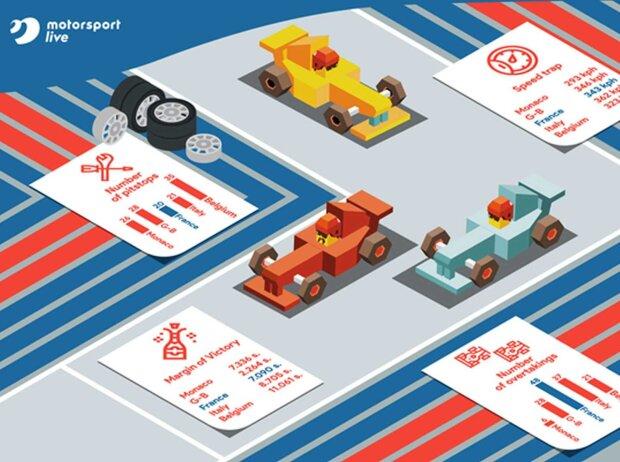 Motorsport Live: Statistiken zum Grand Prix von Frankreich