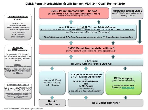 DMSB-Permit, Voraussetzungen