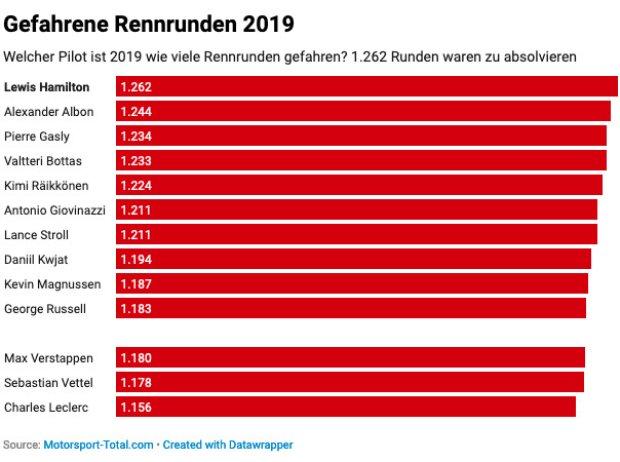 Statistik zu den gefahrenen Rennrunden 2019