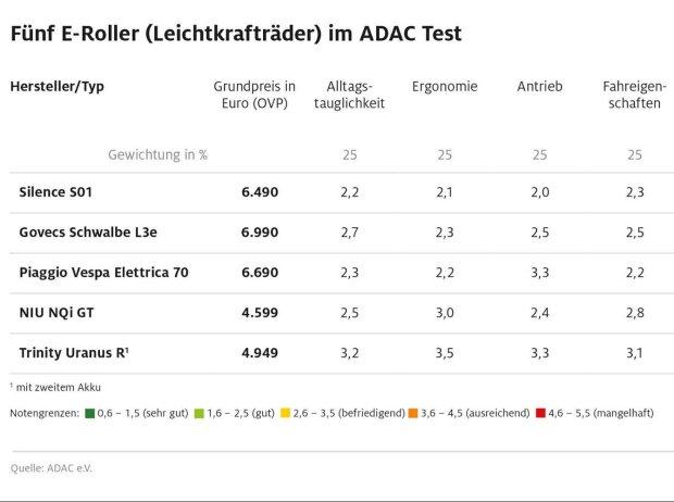 ADAC-Test Elektroroller (2020)