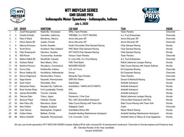 Meldeliste: Grand Prix von Indianapolis 2020