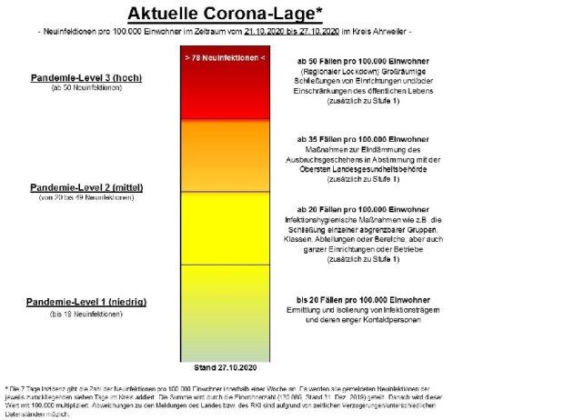 Corona-Lage im Kreis Ahrweiler