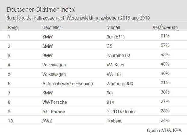 Deutscher Oldtimer Index 2020