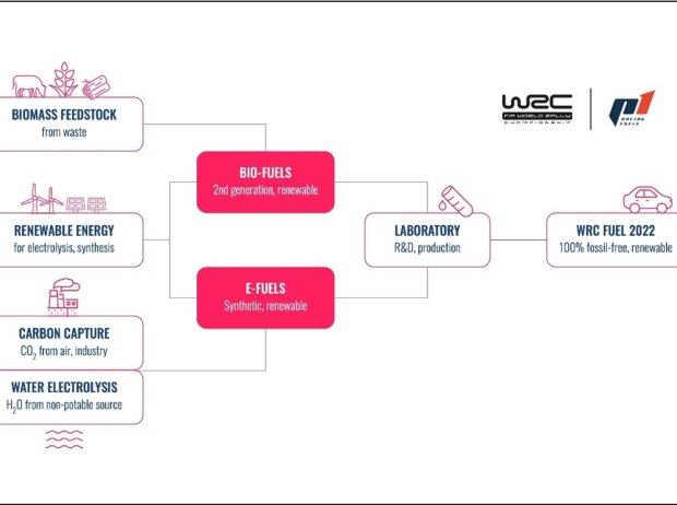 WRC Biokraftstoff