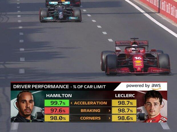 Amazon-Grafik zum Fahrer-Leistungs-Wert in der Formel 1 via AWS