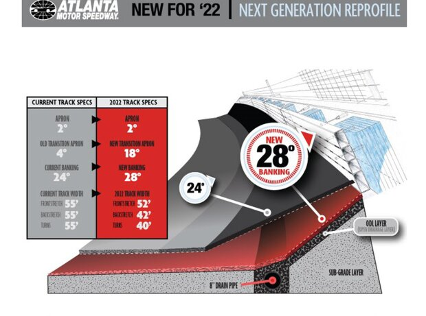 Geplanter Umbau am Atlanta Motor Speedway