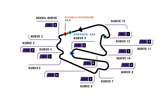 Bildergebnis für Lausitzring rennstrecke