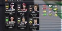MotoGP 2020: Startaufstellung Jerez 1